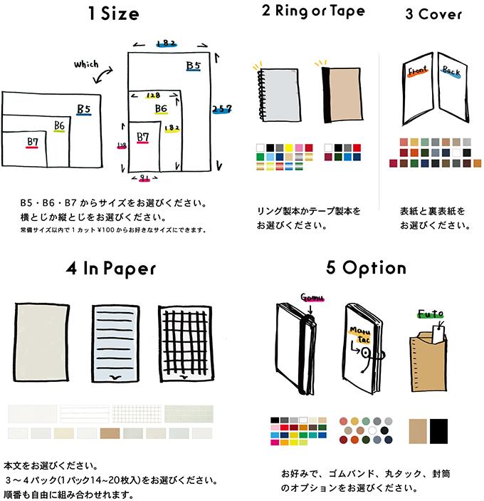 「HININE NOTE(ハイナインノート)」でのノート作りの工程