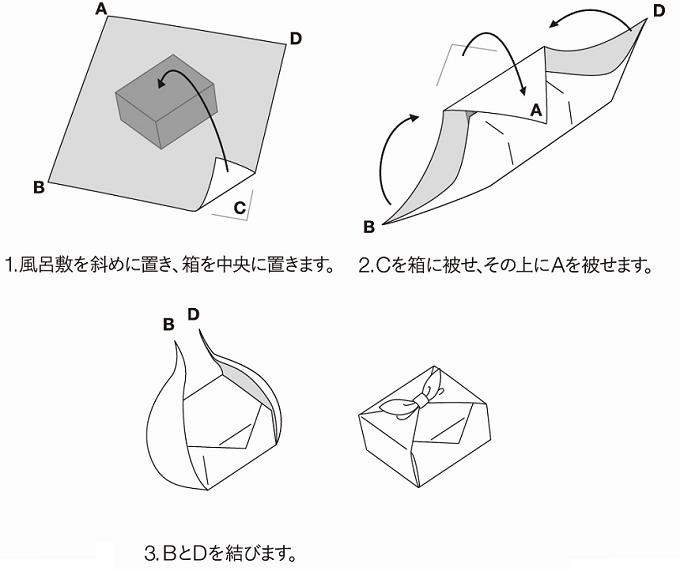 小倉 縞縞の風呂敷の包み方解説