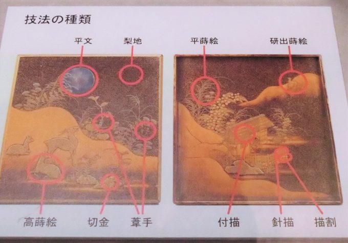 「はじめての古美術鑑賞 ー漆の装飾と技法ー」蒔絵の技法パネル